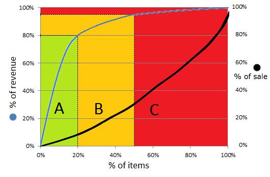 abc-analysis-skateshopy